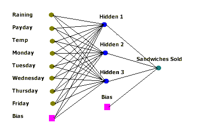 how to draw neural network diagram
